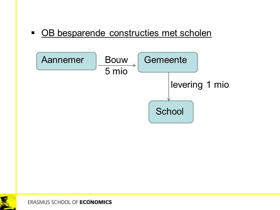 7  OB besparende constructies met scholen Aannemer Bouw Gemeente 5 mio levering 1 mio School