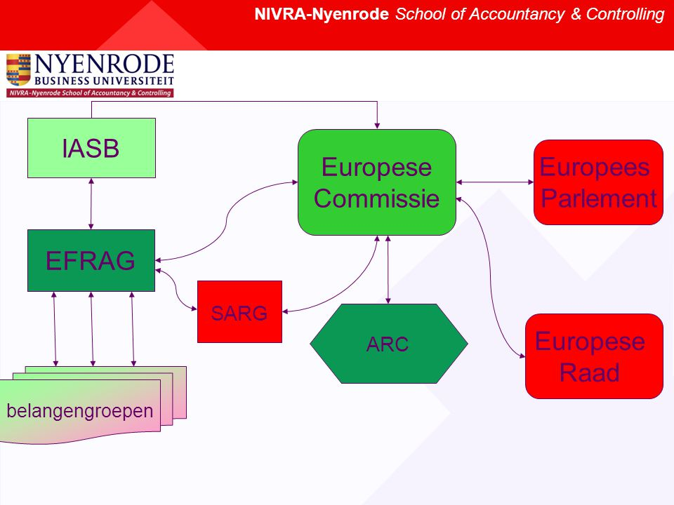 NIVRA-Nyenrode School of Accountancy & Controlling IASB EFRAG Europese Commissie ARC Europees Parlement belangengroepen SARG Europese Raad