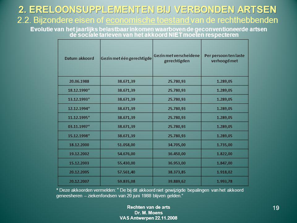 Evolutie van het jaarlijks belastbaar inkomen waarboven de geconventioneerde artsen de sociale tarieven van het akkoord NIET moeten respecteren Datum