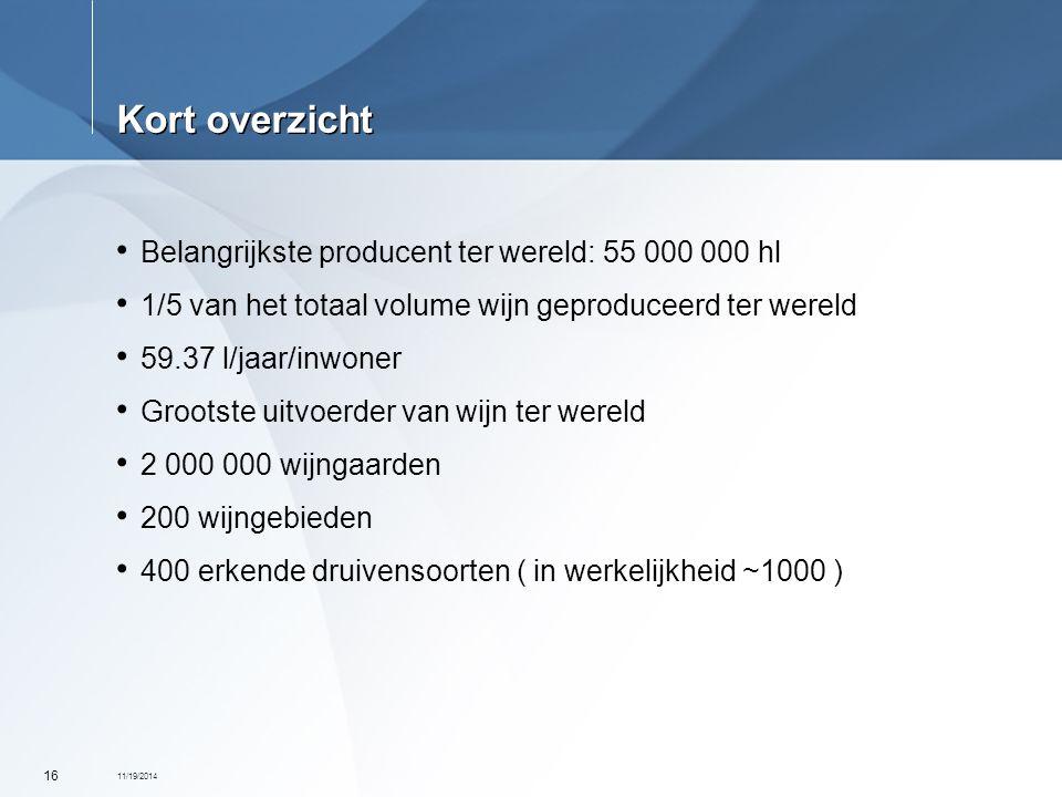 11/19/2014 16 Kort overzicht Belangrijkste producent ter wereld: 55 000 000 hl 1/5 van het totaal volume wijn geproduceerd ter wereld 59.37 l/jaar/inw