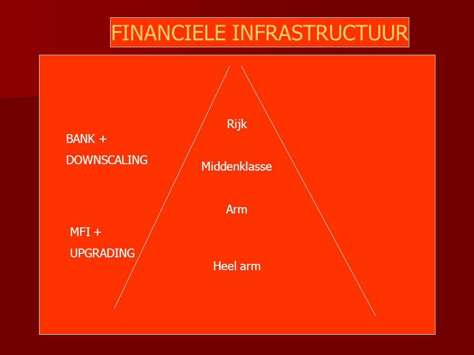 Rijk Middenklasse Arm Heel arm BANK + DOWNSCALING MFI + UPGRADING FINANCIELE INFRASTRUCTUUR
