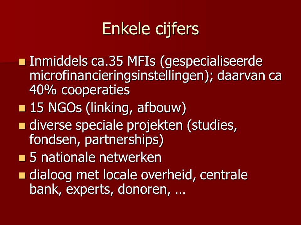 Enkele cijfers Inmiddels ca.35 MFIs (gespecialiseerde microfinancieringsinstellingen); daarvan ca 40% cooperaties Inmiddels ca.35 MFIs (gespecialiseerde microfinancieringsinstellingen); daarvan ca 40% cooperaties 15 NGOs (linking, afbouw) 15 NGOs (linking, afbouw) diverse speciale projekten (studies, fondsen, partnerships) diverse speciale projekten (studies, fondsen, partnerships) 5 nationale netwerken 5 nationale netwerken dialoog met locale overheid, centrale bank, experts, donoren, … dialoog met locale overheid, centrale bank, experts, donoren, …