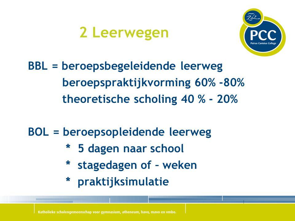 2 Leerwegen BBL = beroepsbegeleidende leerweg beroepspraktijkvorming 60% -80% theoretische scholing 40 % - 20% BOL = beroepsopleidende leerweg * 5 dag