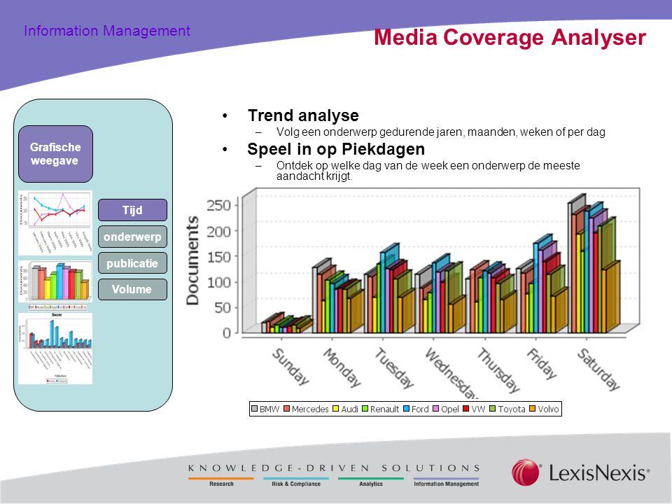 Total Practice Solutions Information Management Media Coverage Analyser Trend analyse –Volg een onderwerp gedurende jaren, maanden, weken of per dag S