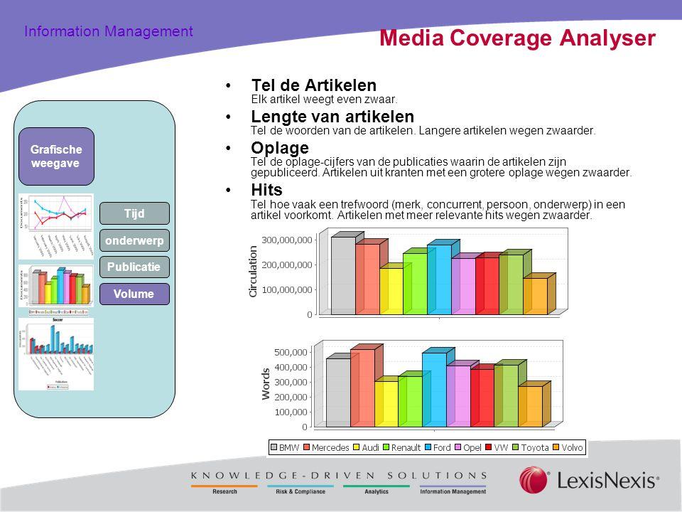 Total Practice Solutions Information Management Media Coverage Analyser Tel de Artikelen Elk artikel weegt even zwaar. Lengte van artikelen Tel de woo