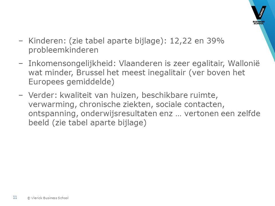 © Vlerick Business School –Kinderen: (zie tabel aparte bijlage): 12,22 en 39% probleemkinderen –Inkomensongelijkheid: Vlaanderen is zeer egalitair, Wallonië wat minder, Brussel het meest inegalitair (ver boven het Europees gemiddelde) –Verder: kwaliteit van huizen, beschikbare ruimte, verwarming, chronische ziekten, sociale contacten, ontspanning, onderwijsresultaten enz … vertonen een zelfde beeld (zie tabel aparte bijlage) 11