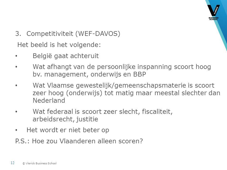 © Vlerick Business School 3.Competitiviteit (WEF-DAVOS) Het beeld is het volgende: België gaat achteruit Wat afhangt van de persoonlijke inspanning scoort hoog bv.