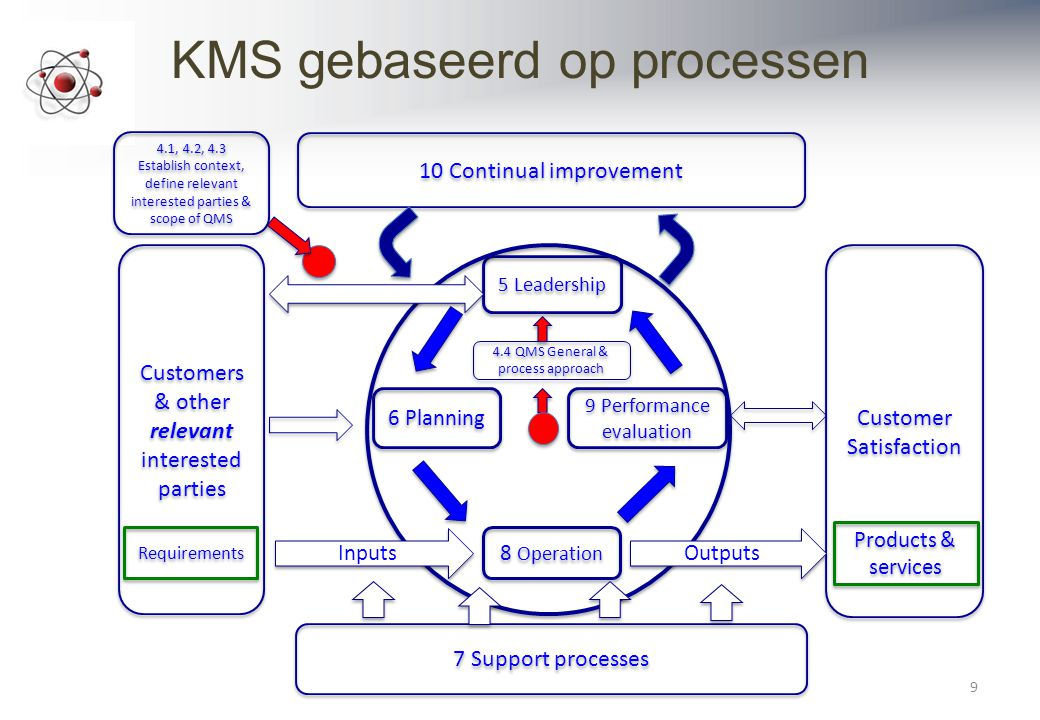 KMS gebaseerd op processen 9 10 Continual improvement 7 Support processes Customers & other relevant interested parties Customers & other relevant int