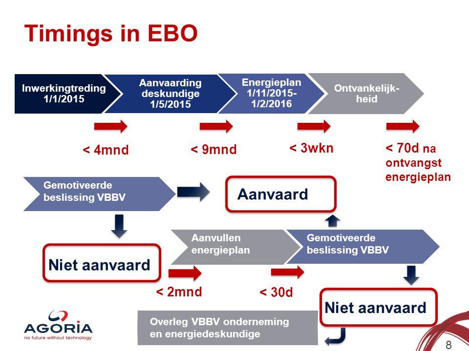 Timings in EBO 8 Inwerkingtreding 1/1/2015 Aanvaarding deskundige 1/5/2015 Energieplan 1/11/2015- 1/2/2016 Ontvankelijk- heid < 4mndn < 9mndn Gemotive