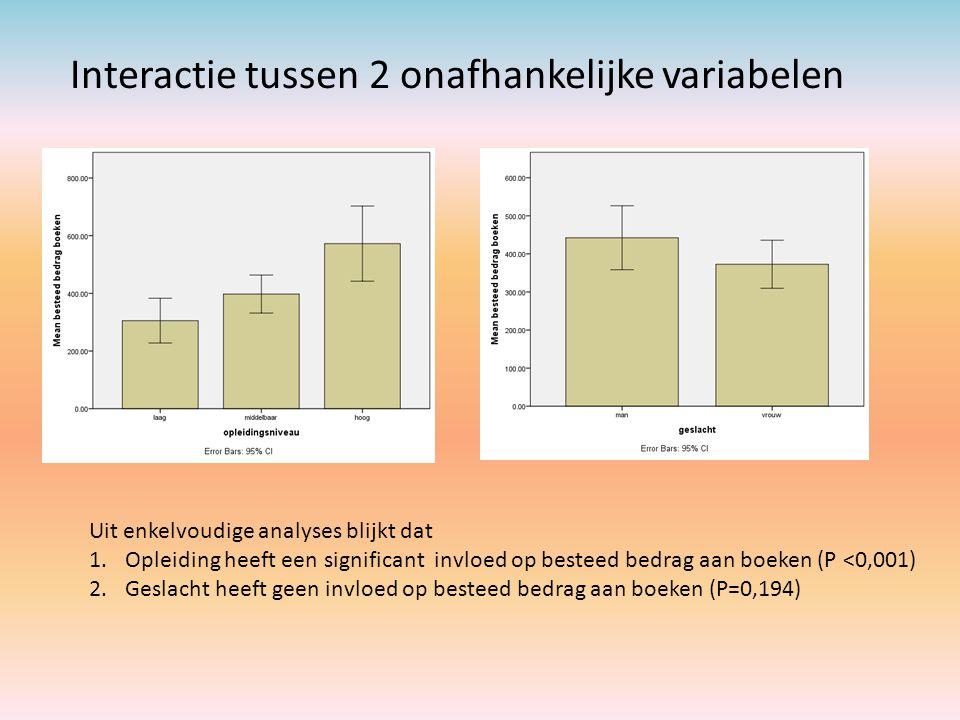 Interactie tussen 2 onafhankelijke variabelen Uit enkelvoudige analyses blijkt dat 1.Opleiding heeft een significant invloed op besteed bedrag aan boe