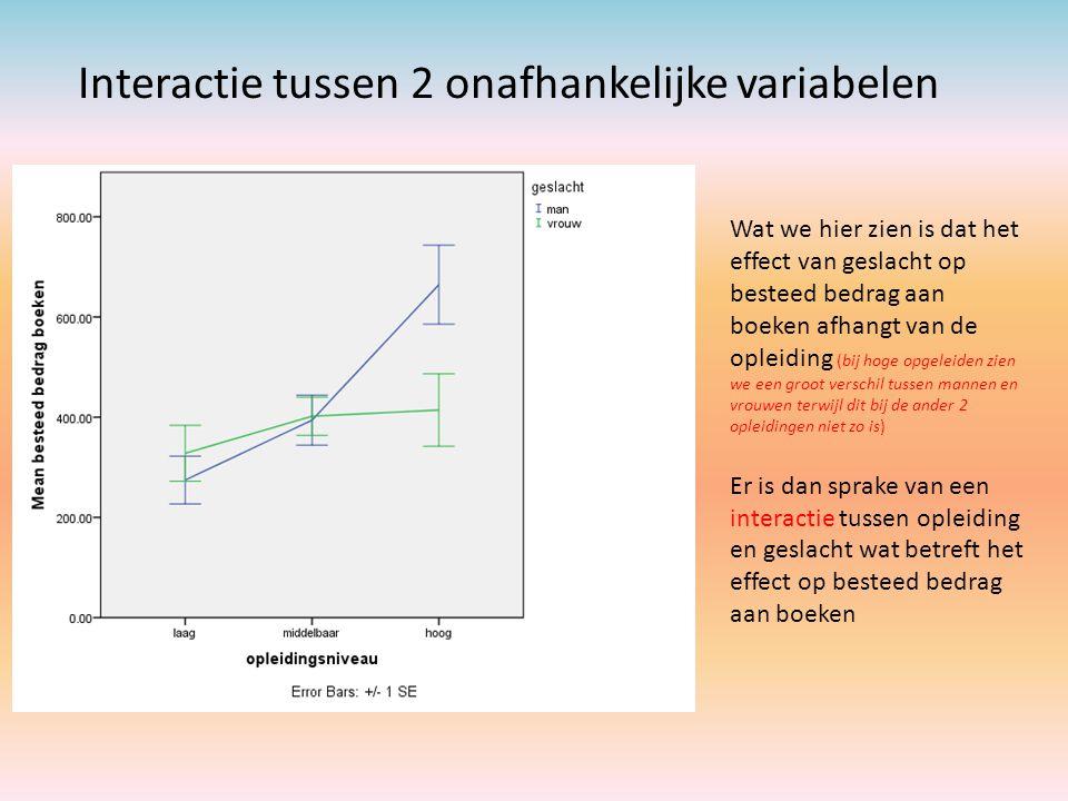 Interactie tussen 2 onafhankelijke variabelen Wat we hier zien is dat het effect van geslacht op besteed bedrag aan boeken afhangt van de opleiding (b