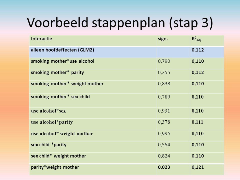 Voorbeeld stappenplan (stap 3) Interactiesign.R 2 adj alleen hoofdeffecten (GLM2) 0,112 smoking mother*use alcohol0,7900,110 smoking mother* parity0,2