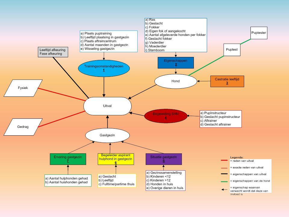 Voorbeeld stappenplan (stap 2)
