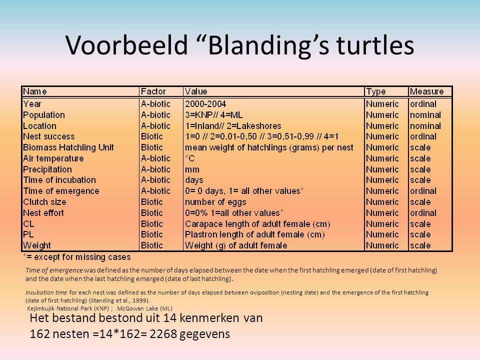 "Voorbeeld ""Blanding's turtles Het bestand bestond uit 14 kenmerken van 162 nesten =14*162= 2268 gegevens Time of emergence was defined as the number o"