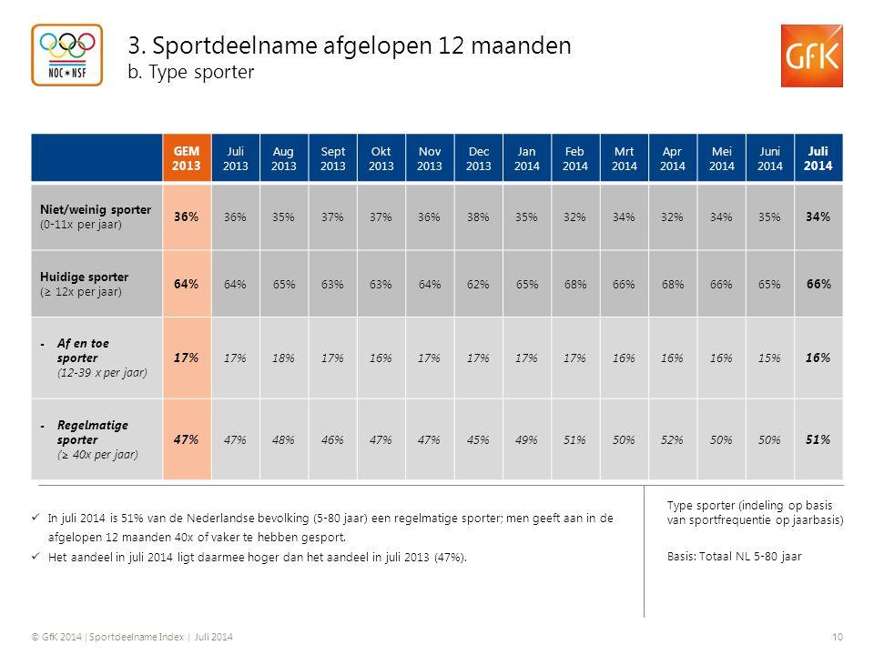 © GfK 2014 | Sportdeelname Index | Juli 2014 10 Type sporter (indeling op basis van sportfrequentie op jaarbasis) Basis: Totaal NL 5-80 jaar In juli 2