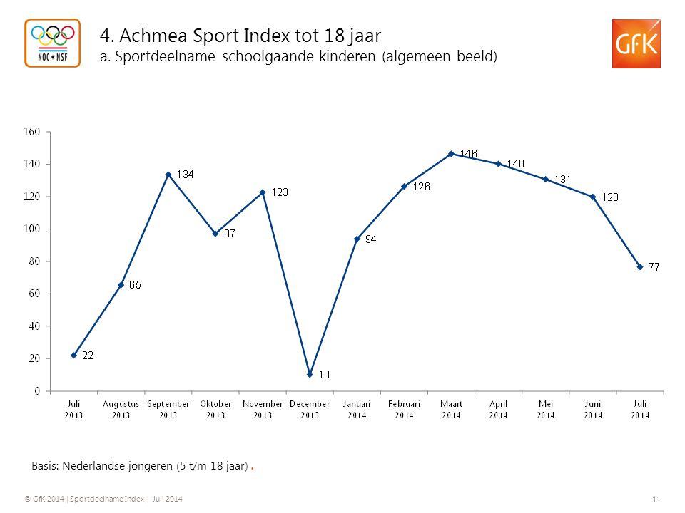 © GfK 2014 | Sportdeelname Index | Juli 2014 11 4. Achmea Sport Index tot 18 jaar a. Sportdeelname schoolgaande kinderen (algemeen beeld) Basis: Neder