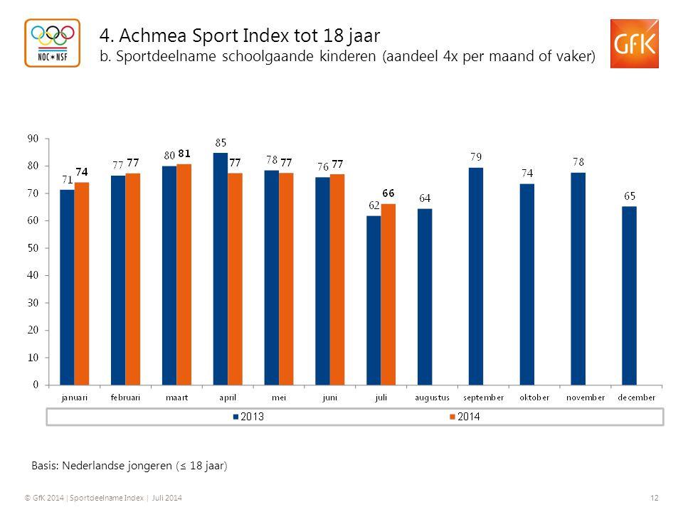 © GfK 2014 | Sportdeelname Index | Juli 2014 12 4. Achmea Sport Index tot 18 jaar b. Sportdeelname schoolgaande kinderen (aandeel 4x per maand of vake