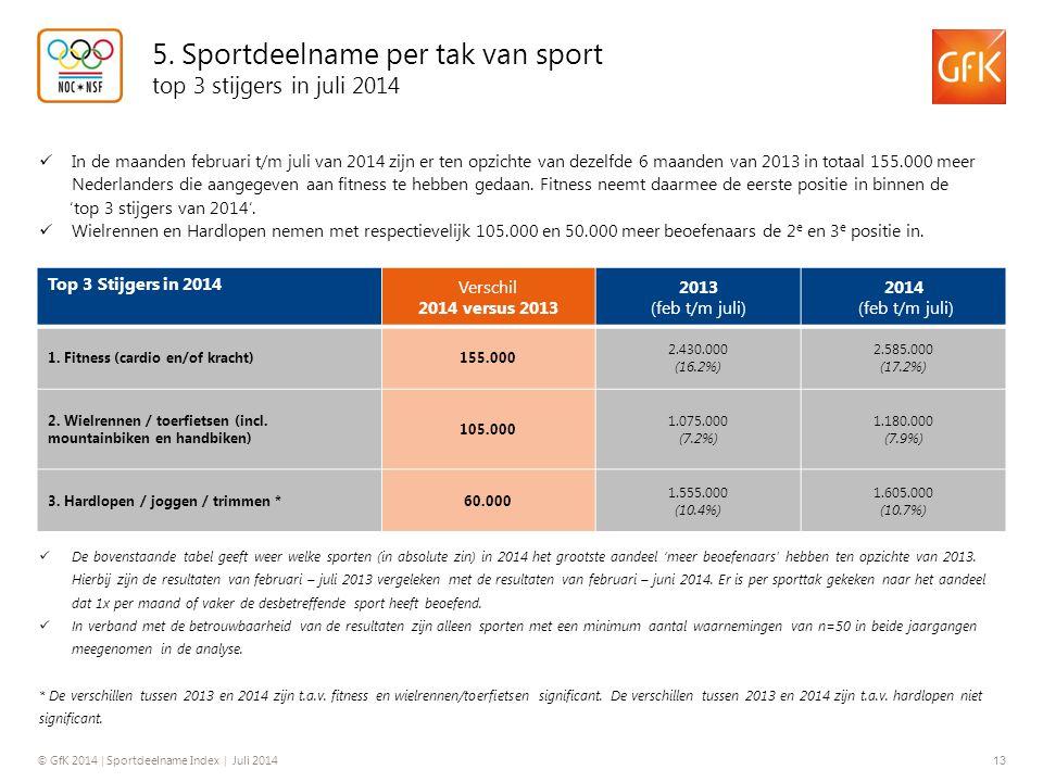 © GfK 2014 | Sportdeelname Index | Juli 2014 13 5. Sportdeelname per tak van sport top 3 stijgers in juli 2014 Top 3 Stijgers in 2014 Verschil 2014 ve