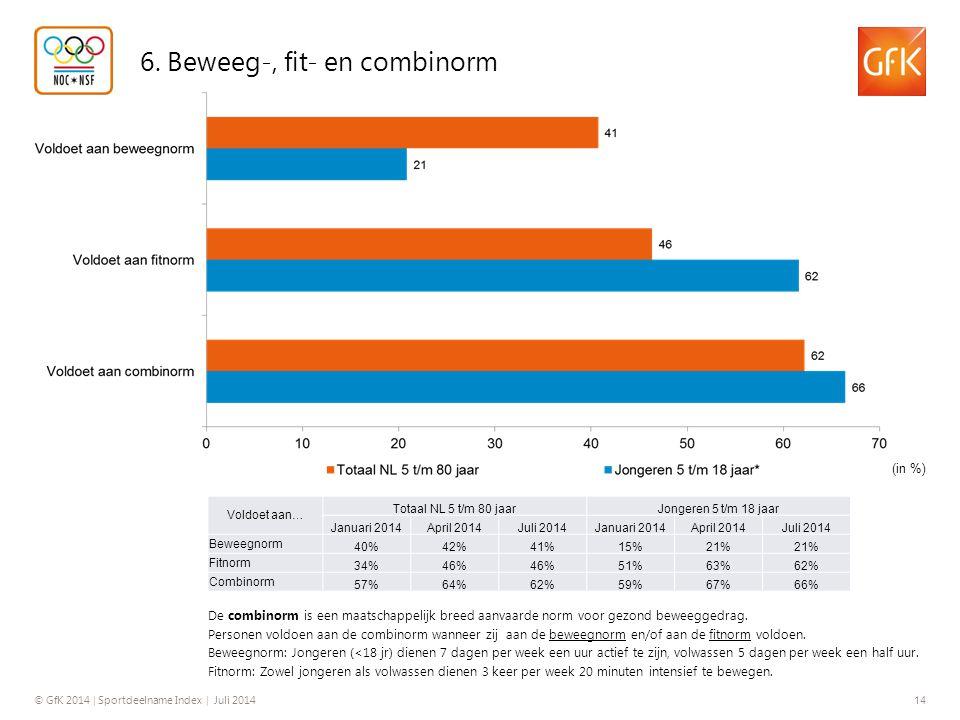 © GfK 2014 | Sportdeelname Index | Juli 2014 14 6. Beweeg-, fit- en combinorm (in %) De combinorm is een maatschappelijk breed aanvaarde norm voor gez