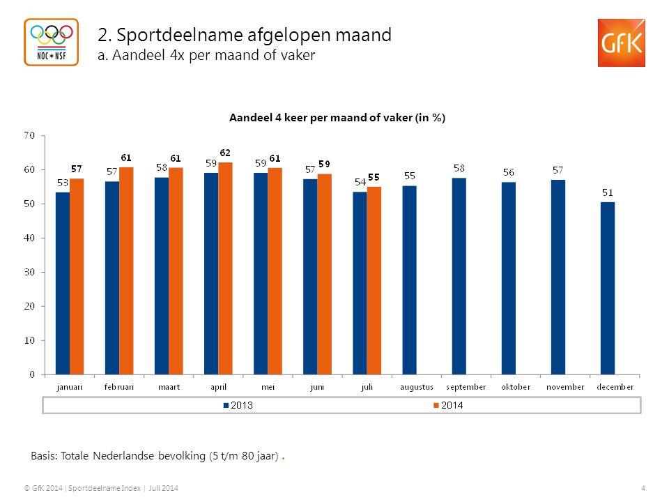 © GfK 2014 | Sportdeelname Index | Juli 2014 4 2. Sportdeelname afgelopen maand a. Aandeel 4x per maand of vaker Basis: Totale Nederlandse bevolking (