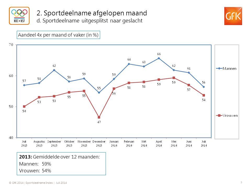 © GfK 2014 | Sportdeelname Index | Juli 2014 7 2. Sportdeelname afgelopen maand d. Sportdeelname uitgesplitst naar geslacht Aandeel 4x per maand of va