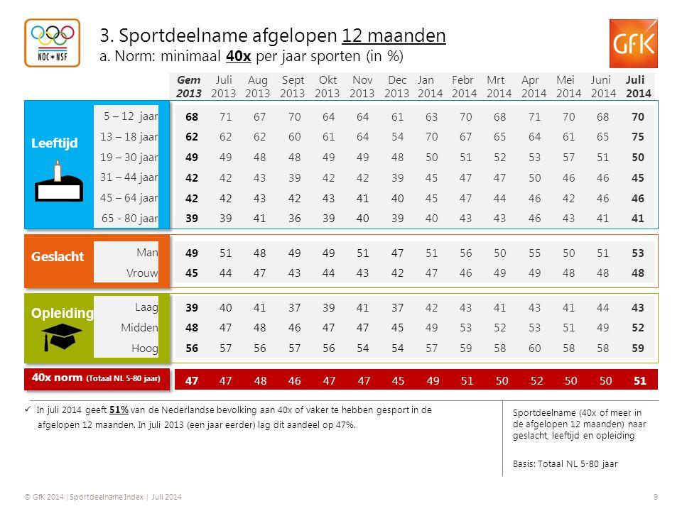 © GfK 2014 | Sportdeelname Index | Juli 2014 10 Type sporter (indeling op basis van sportfrequentie op jaarbasis) Basis: Totaal NL 5-80 jaar In juli 2014 is 51% van de Nederlandse bevolking (5-80 jaar) een regelmatige sporter; men geeft aan in de afgelopen 12 maanden 40x of vaker te hebben gesport.