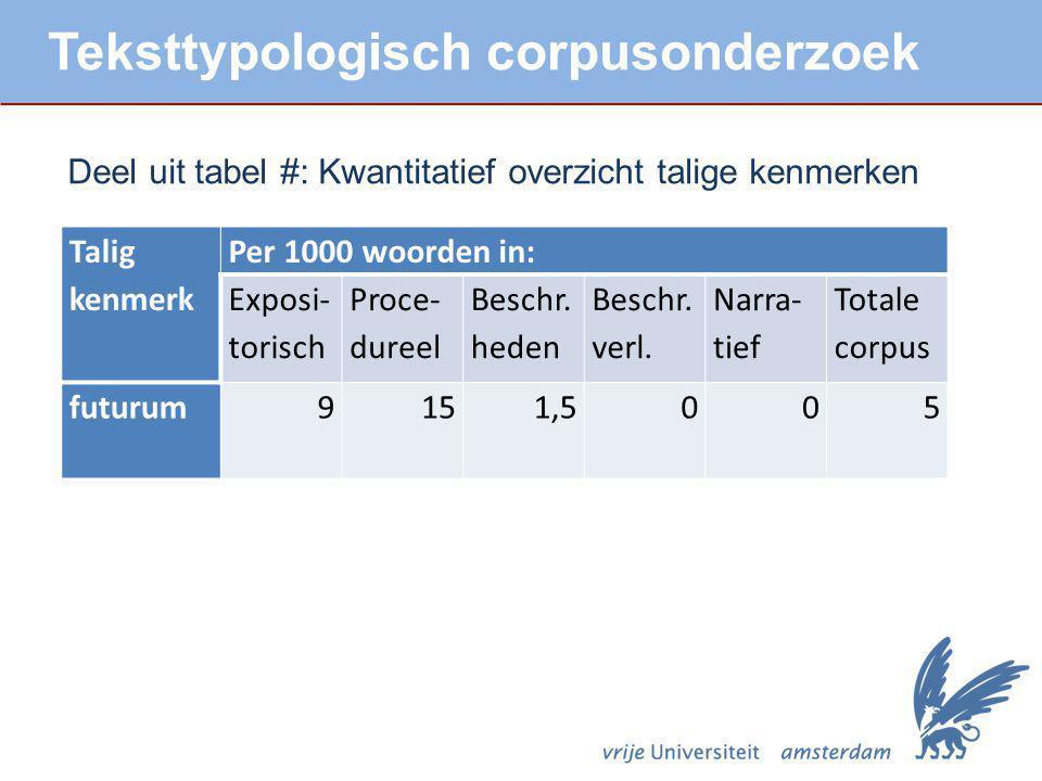 Talig kenmerk Per 1000 woorden in: Exposi- torisch Proce- dureel Beschr. heden Beschr. verl. Narra- tief Totale corpus futurum 9151,5005 Teksttypologi