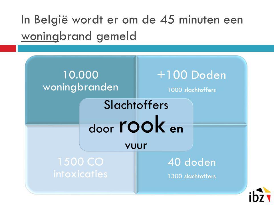 In België wordt er om de 45 minuten een woningbrand gemeld 10.000 woningbranden +100 Doden 1000 slachtoffers 1500 CO intoxicaties 40 doden 1300 slacht