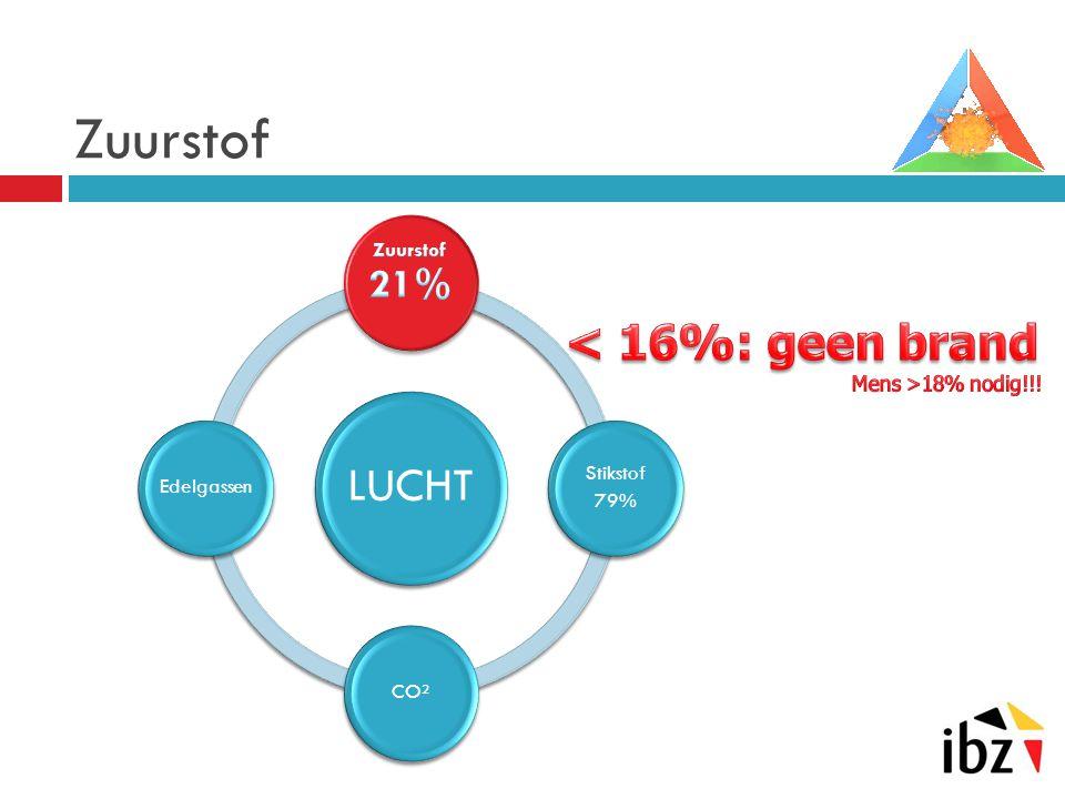 LUCHT Stikstof 79% CO²Edelgassen Zuurstof