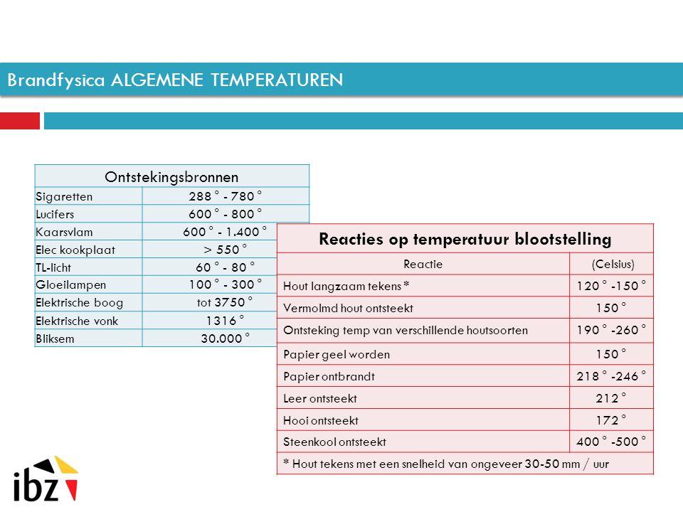 GASFORNUIS _ OVEN Slecht onderhouden fornuis of oven op gas een reel gevaar voor CO-intoxicatie.
