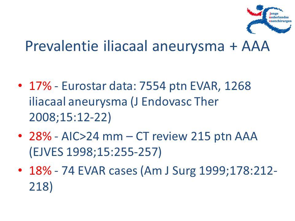 Prevalentie iliacaal aneurysma + AAA 17% - Eurostar data: 7554 ptn EVAR, 1268 iliacaal aneurysma (J Endovasc Ther 2008;15:12-22) 28% - AIC>24 mm – CT
