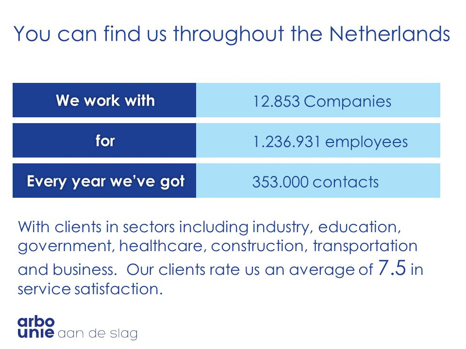 You can find us throughout the Netherlands We work withWe work with 12.853 Companies for 1.236.931 employees Every year we've gotEvery year we've got