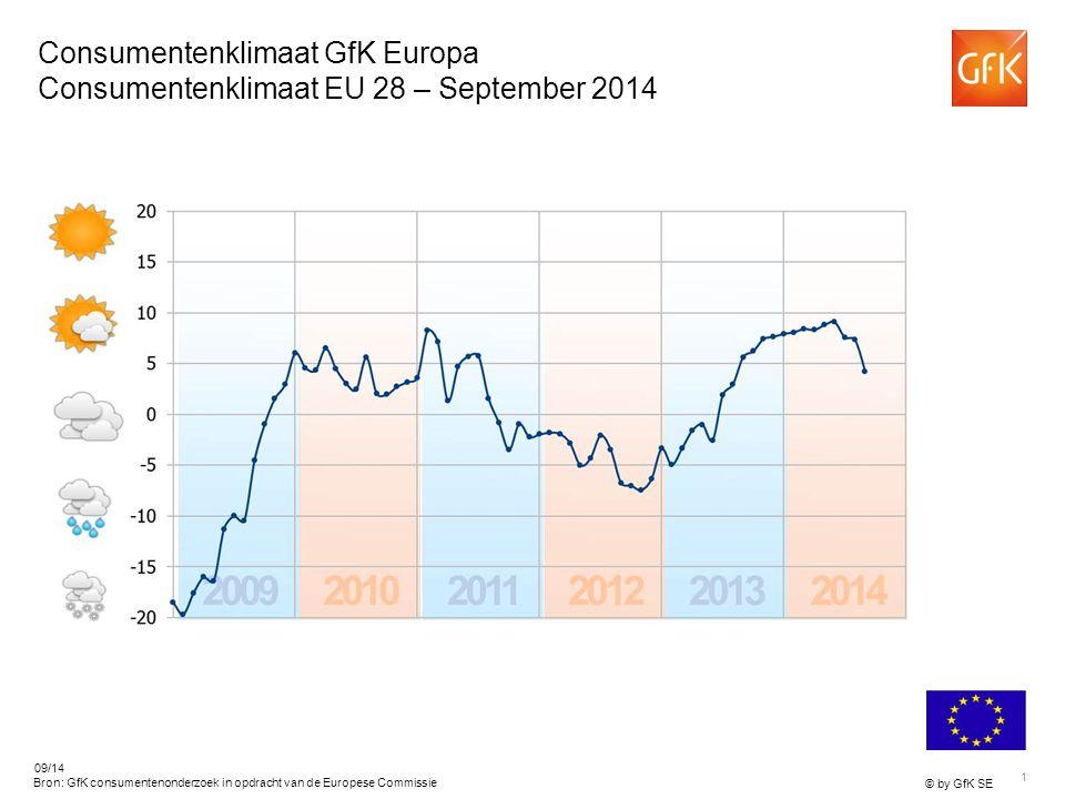 1 © by GfK SE 09/14 Bron: GfK consumentenonderzoek in opdracht van de Europese Commissie Consumentenklimaat GfK Europa Consumentenklimaat EU 28 – September 2014
