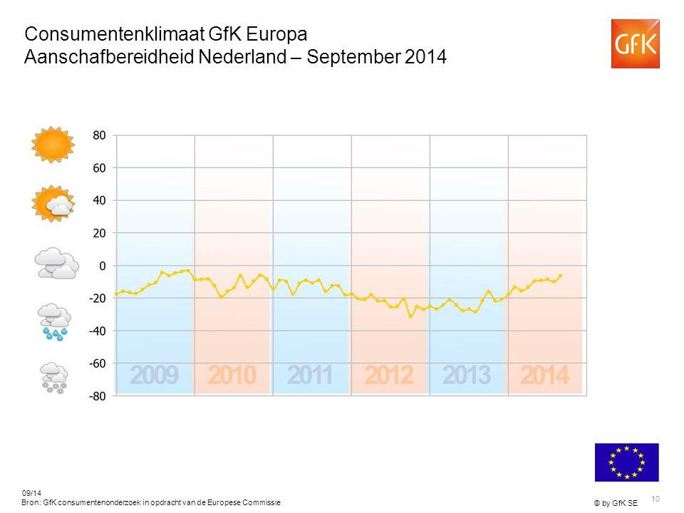 10 © by GfK SE 09/14 Bron: GfK consumentenonderzoek in opdracht van de Europese Commissie Consumentenklimaat GfK Europa Aanschafbereidheid Nederland – September 2014