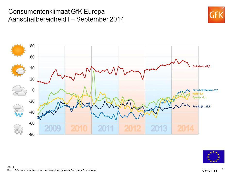 11 © by GfK SE 09/14 Bron: GfK consumentenonderzoek in opdracht van de Europese Commissie Consumentenklimaat GfK Europa Aanschafbereidheid I – September 2014