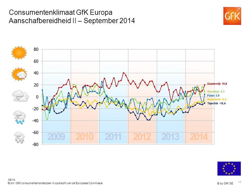 12 © by GfK SE 09/14 Bron: GfK consumentenonderzoek in opdracht van de Europese Commissie Consumentenklimaat GfK Europa Aanschafbereidheid II – September 2014