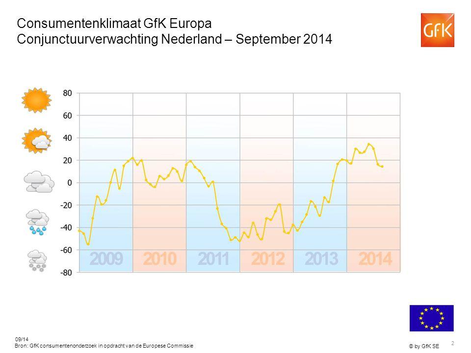 2 © by GfK SE 09/14 Bron: GfK consumentenonderzoek in opdracht van de Europese Commissie Consumentenklimaat GfK Europa Conjunctuurverwachting Nederland – September 2014