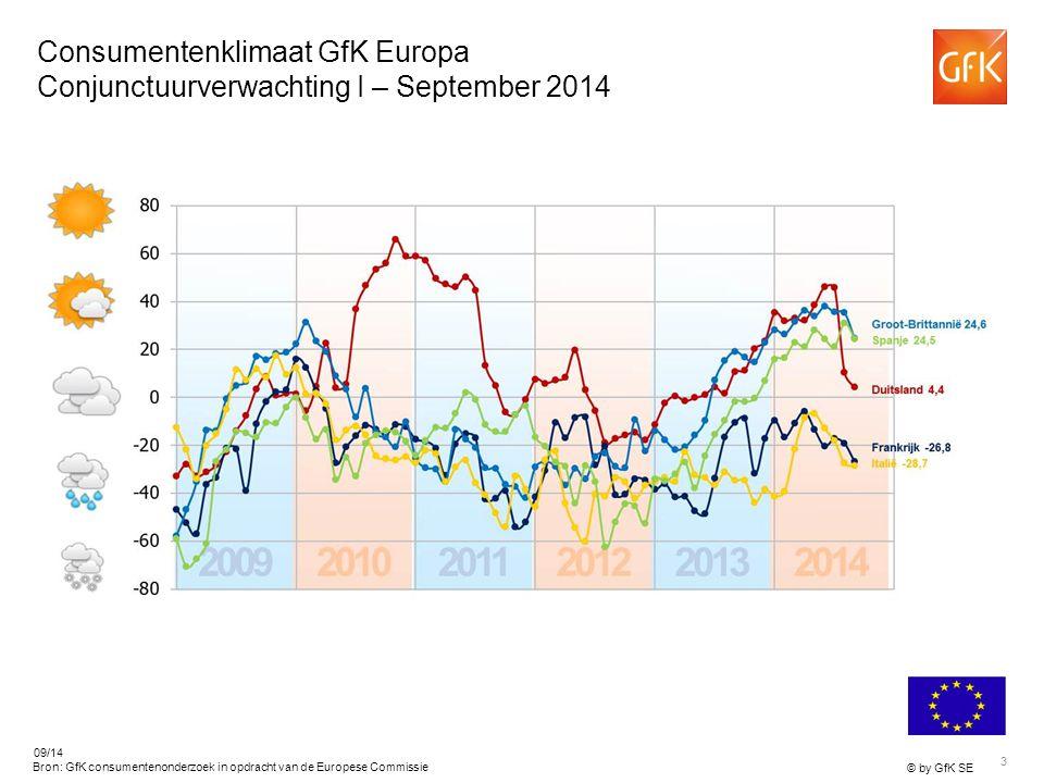 3 © by GfK SE 09/14 Bron: GfK consumentenonderzoek in opdracht van de Europese Commissie Consumentenklimaat GfK Europa Conjunctuurverwachting I – September 2014