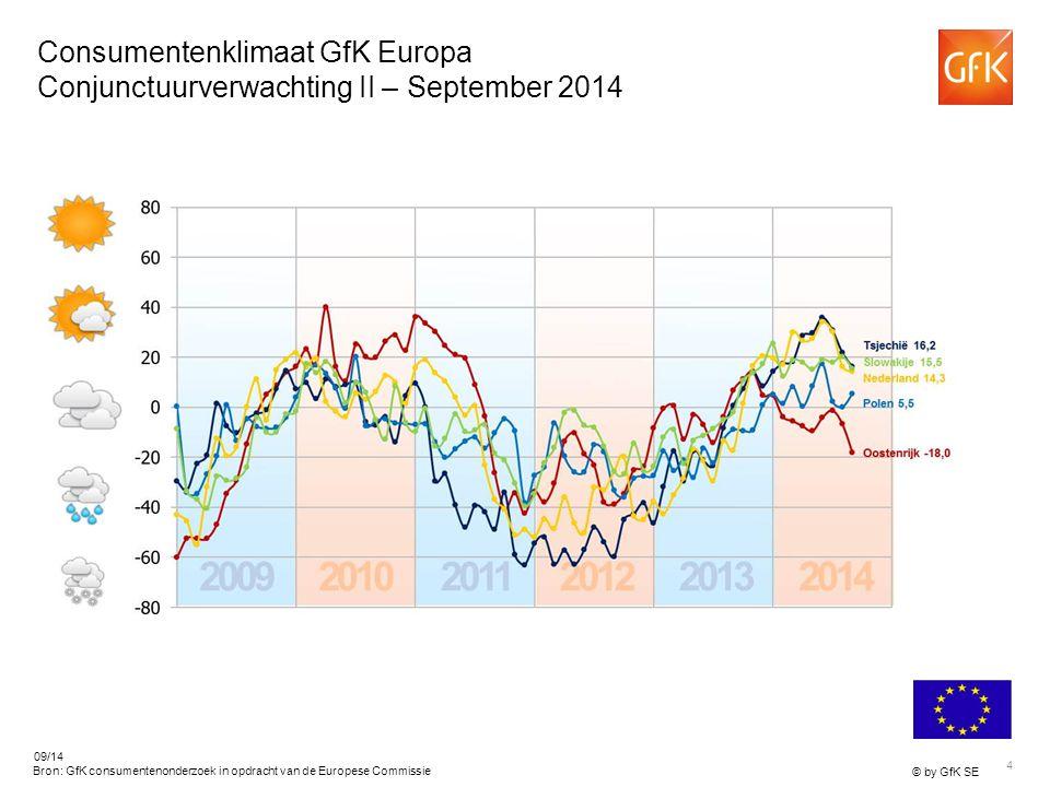 4 © by GfK SE 09/14 Bron: GfK consumentenonderzoek in opdracht van de Europese Commissie Consumentenklimaat GfK Europa Conjunctuurverwachting II – September 2014