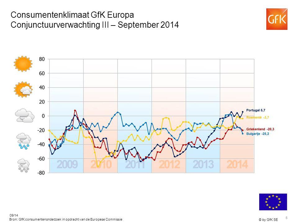 5 © by GfK SE 09/14 Bron: GfK consumentenonderzoek in opdracht van de Europese Commissie Consumentenklimaat GfK Europa Conjunctuurverwachting III – September 2014