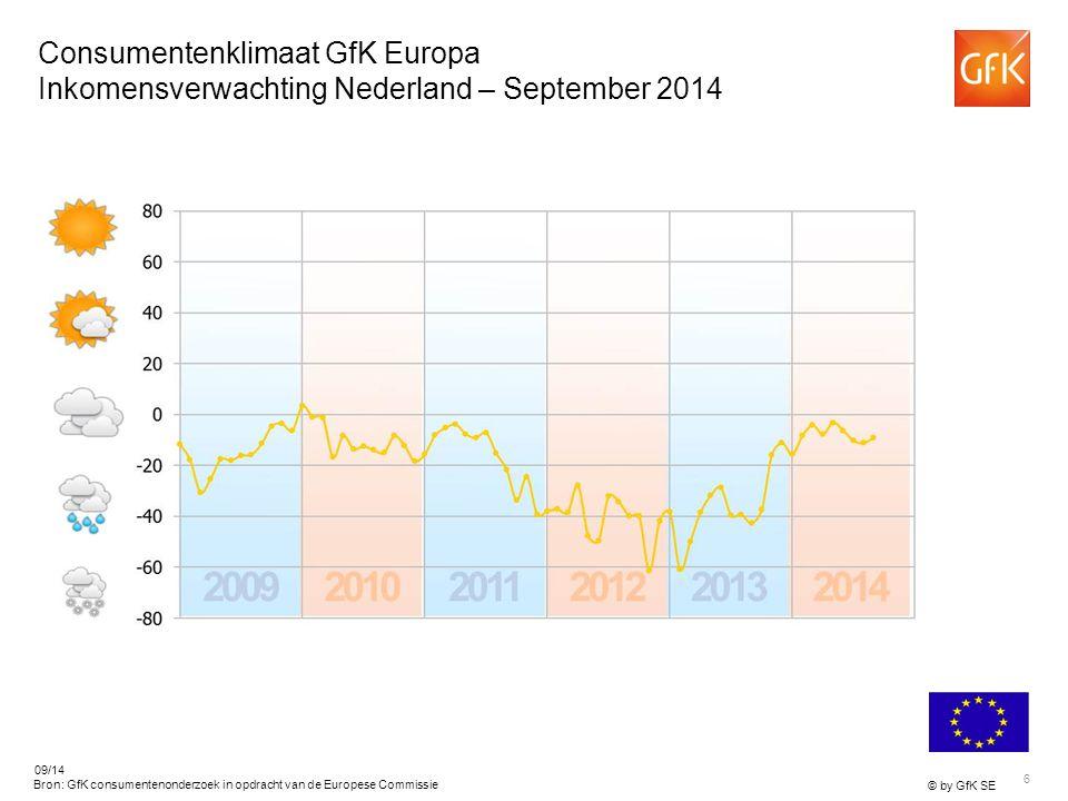 6 © by GfK SE 09/14 Bron: GfK consumentenonderzoek in opdracht van de Europese Commissie Consumentenklimaat GfK Europa Inkomensverwachting Nederland – September 2014