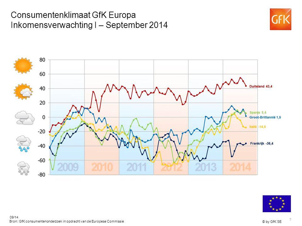 7 © by GfK SE 09/14 Bron: GfK consumentenonderzoek in opdracht van de Europese Commissie Consumentenklimaat GfK Europa Inkomensverwachting I – September 2014