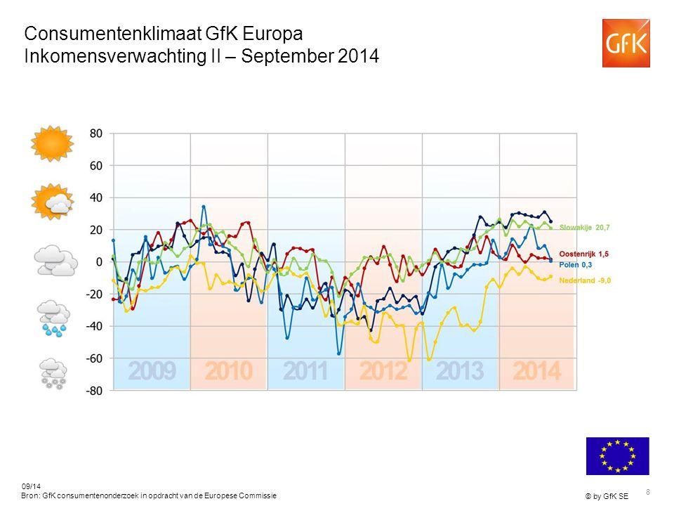 8 © by GfK SE 09/14 Tsjechië 25,0 Bron: GfK consumentenonderzoek in opdracht van de Europese Commissie Consumentenklimaat GfK Europa Inkomensverwachting II – September 2014