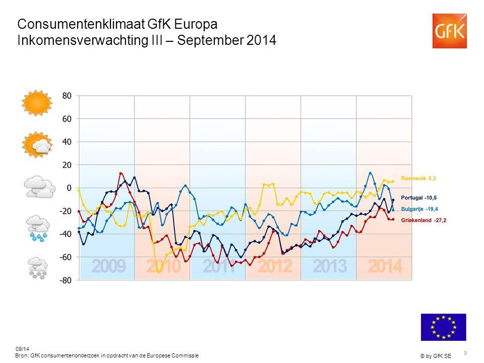 9 © by GfK SE 09/14 Bron: GfK consumentenonderzoek in opdracht van de Europese Commissie Consumentenklimaat GfK Europa Inkomensverwachting III – September 2014