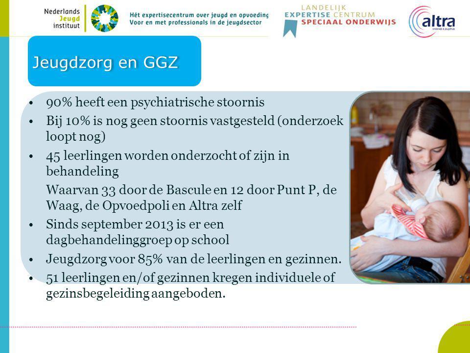 Welke inzet is aanvullend op de school nodig 2 fte GGZ 2,7 fte jeugdzorg (gespecialiseerde OKA's of specialisten uit flexibele schil) Koppeling aan school levert voordeel op en zorgt voor aansluiting jeugdzorg passend onderwijs.