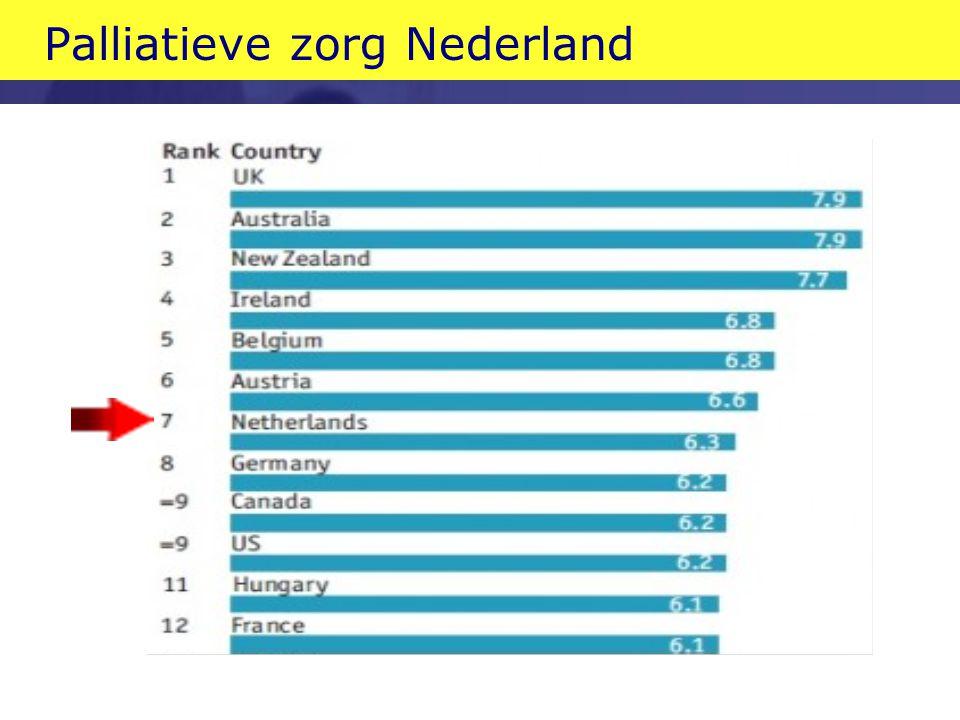 Palliatieve zorg Nederland