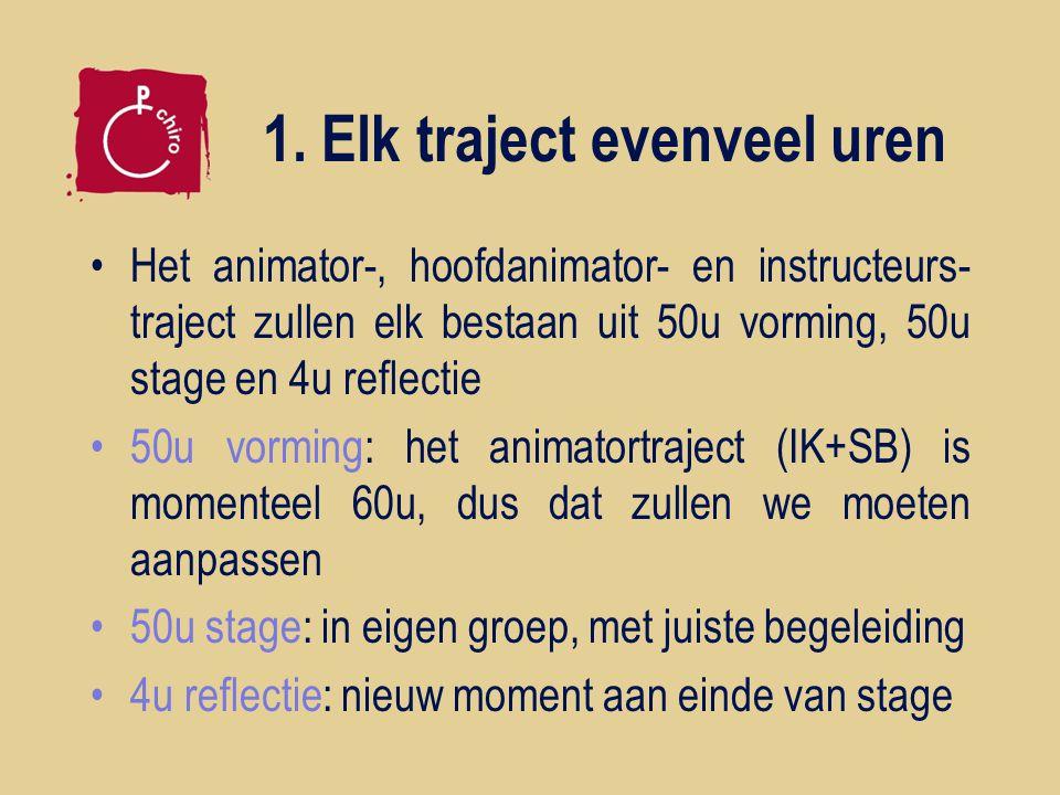 1. Elk traject evenveel uren Het animator-, hoofdanimator- en instructeurs- traject zullen elk bestaan uit 50u vorming, 50u stage en 4u reflectie 50u