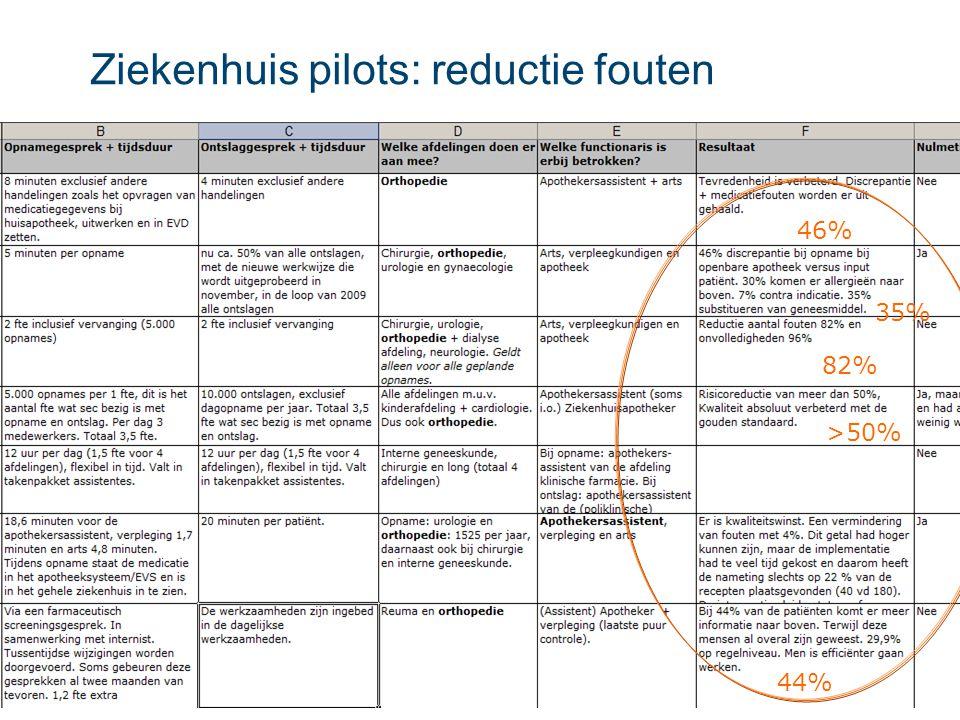 Ziekenhuis pilots: reductie fouten 46% 35% 82% 44% >50%
