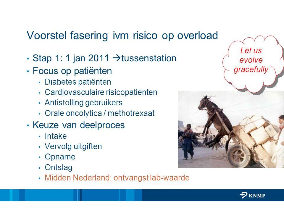 Voorstel fasering ivm risico op overload Stap 1: 1 jan 2011  tussenstation Focus op patiënten Diabetes patiënten Cardiovasculaire risicopatiënten Ant