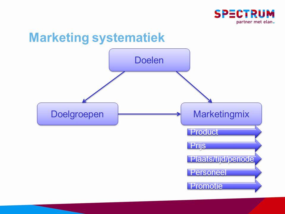 Marketing systematiek Marketingmix Doelen Doelgroepen Product Prijs Plaats/tijd/periode Personeel Promotie